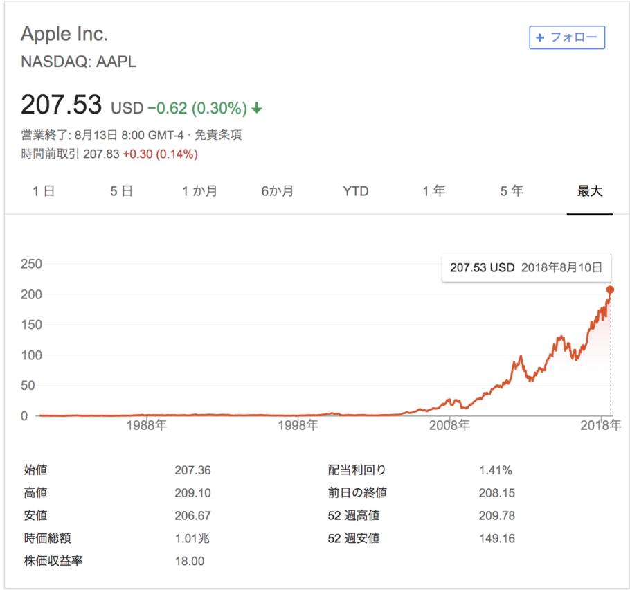Apple株価の遷移