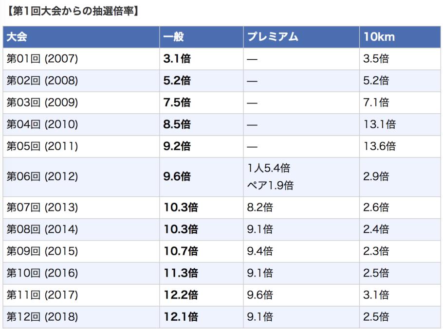 東京マラソン抽選倍率