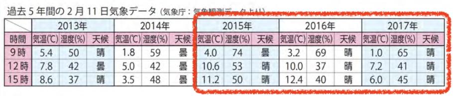 姫路城マラソン気象データ