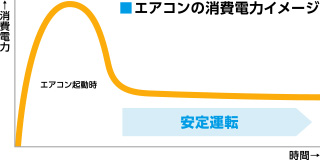 エアコンの消費電力イメージ