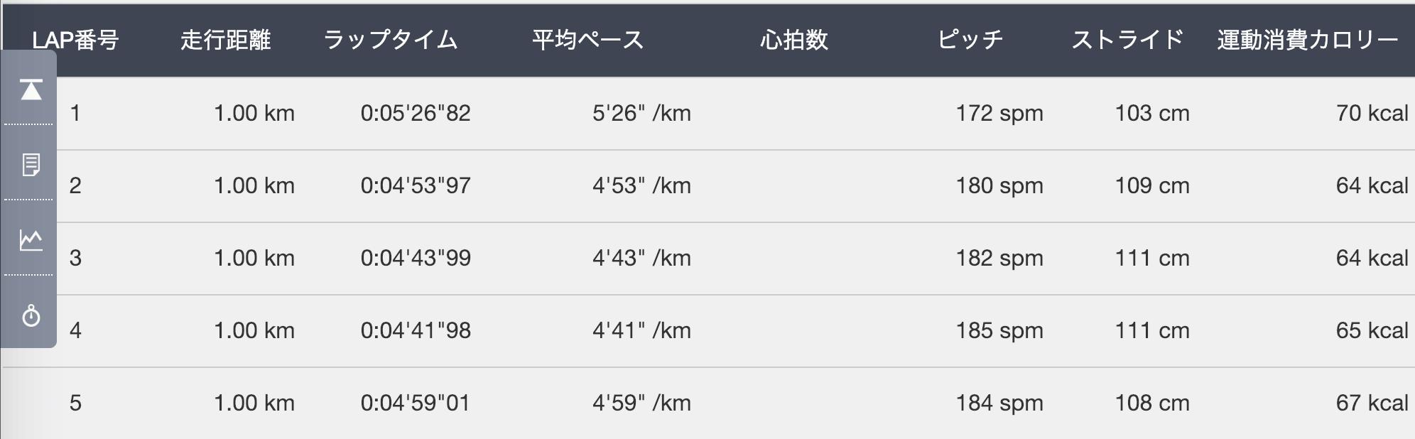 0〜5km